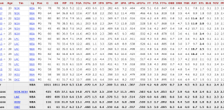 Cp3 Stats.png