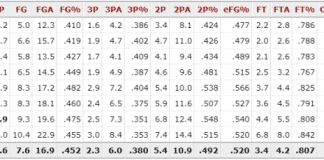 Beal Stats 1024x229.png