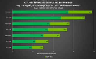 F1 2021 zray tracingiem iDLSS