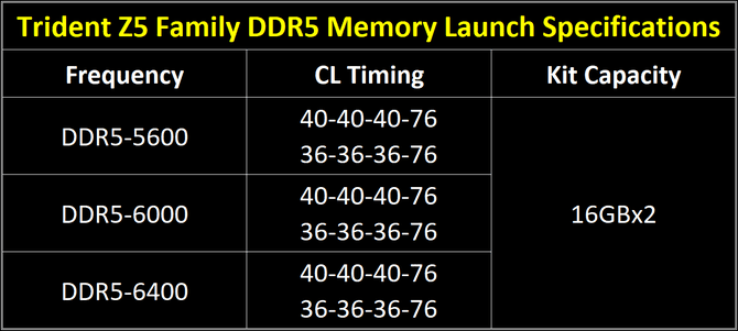 G.SKILL Trident Z5 i Trident Z5 RGB - Tajwańczycy prezentują moduły RAM DDR5 na kościach Samsunga z taktowaniem do 6400 MHz [3]